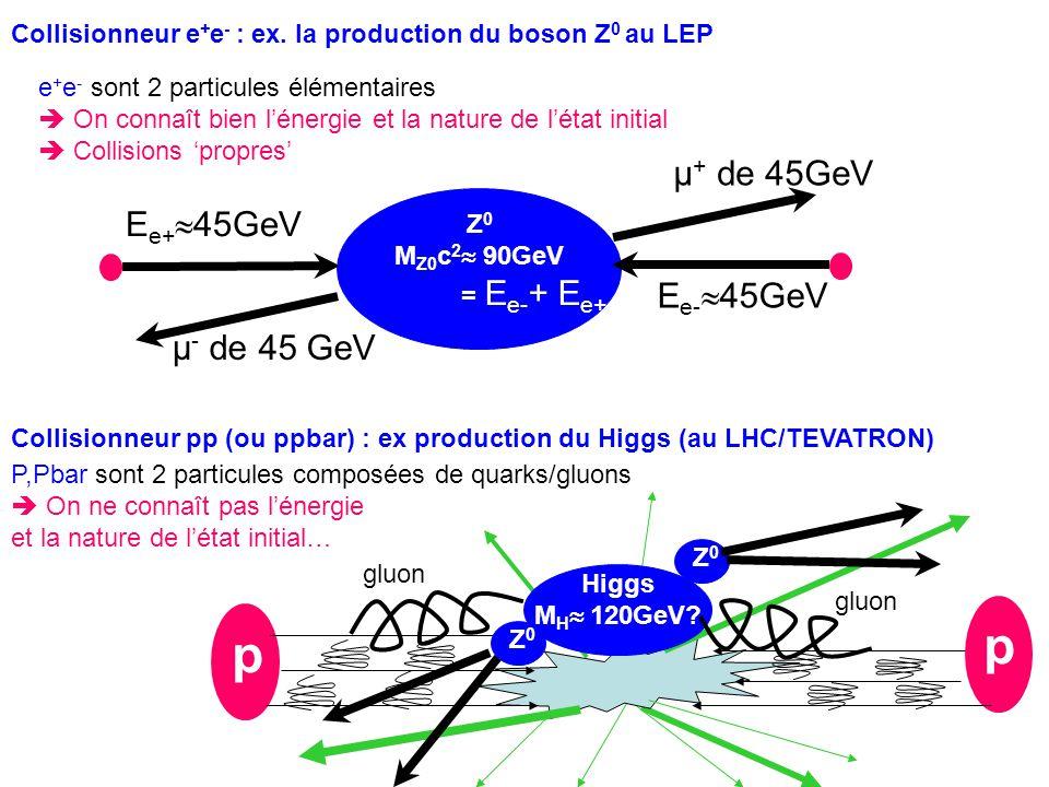 Collisionneur e + e - : ex. la production du boson Z 0 au LEP Z 0 M Z0 c 2  90GeV = E e- + E e+ E e+  45GeV E e-  45GeV e + e - sont 2 particules é