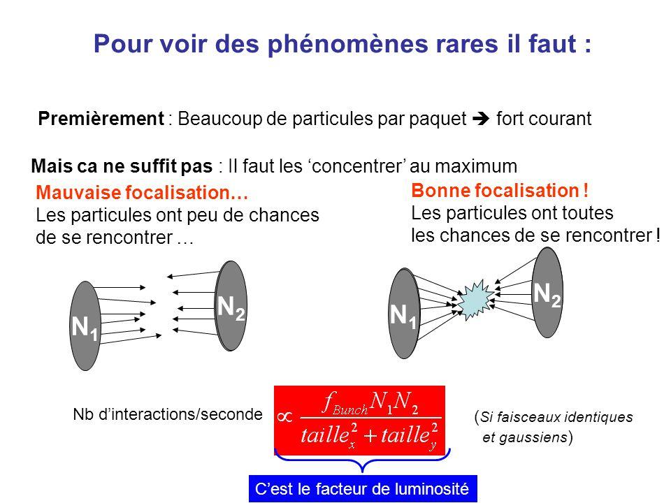 Pour voir des phénomènes rares il faut : Premièrement : Beaucoup de particules par paquet  fort courant Mais ca ne suffit pas : Il faut les 'concentr