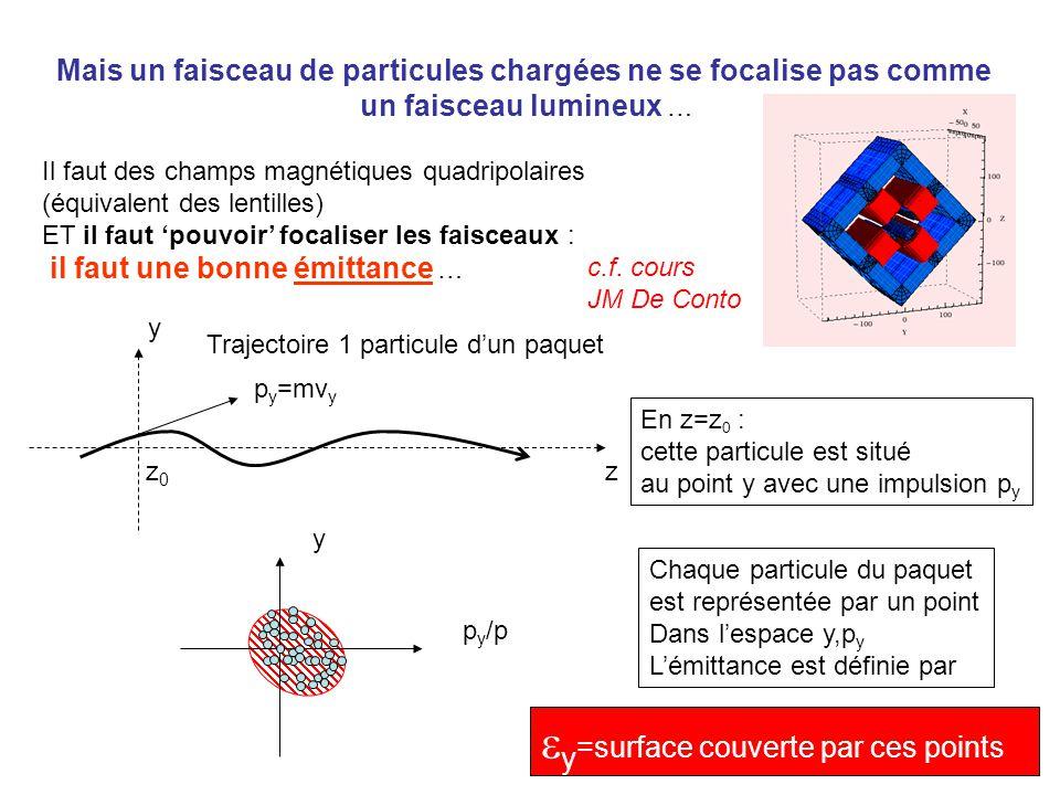 Mais un faisceau de particules chargées ne se focalise pas comme un faisceau lumineux … Il faut des champs magnétiques quadripolaires (équivalent des lentilles) ET il faut 'pouvoir' focaliser les faisceaux : il faut une bonne émittance … y z p y =mv y z0z0 Trajectoire 1 particule d'un paquet En z=z 0 : cette particule est situé au point y avec une impulsion p y y p y /p Chaque particule du paquet est représentée par un point Dans l'espace y,p y L'émittance est définie par  y =surface couverte par ces points c.f.