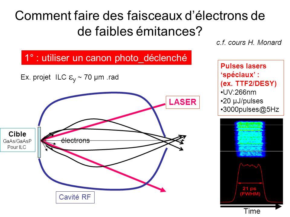 Comment faire des faisceaux d'électrons de de faibles émitances? LASER Cible GaAs/GaAsP Pour ILC électrons 1° : utiliser un canon photo_déclenché Cavi