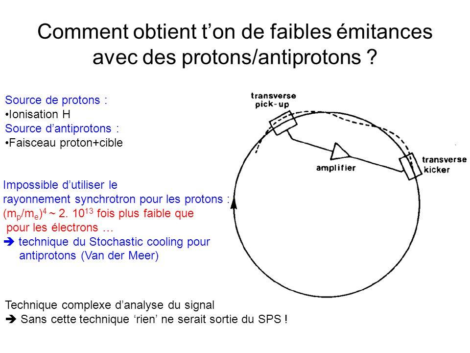 Comment obtient t'on de faibles émitances avec des protons/antiprotons .