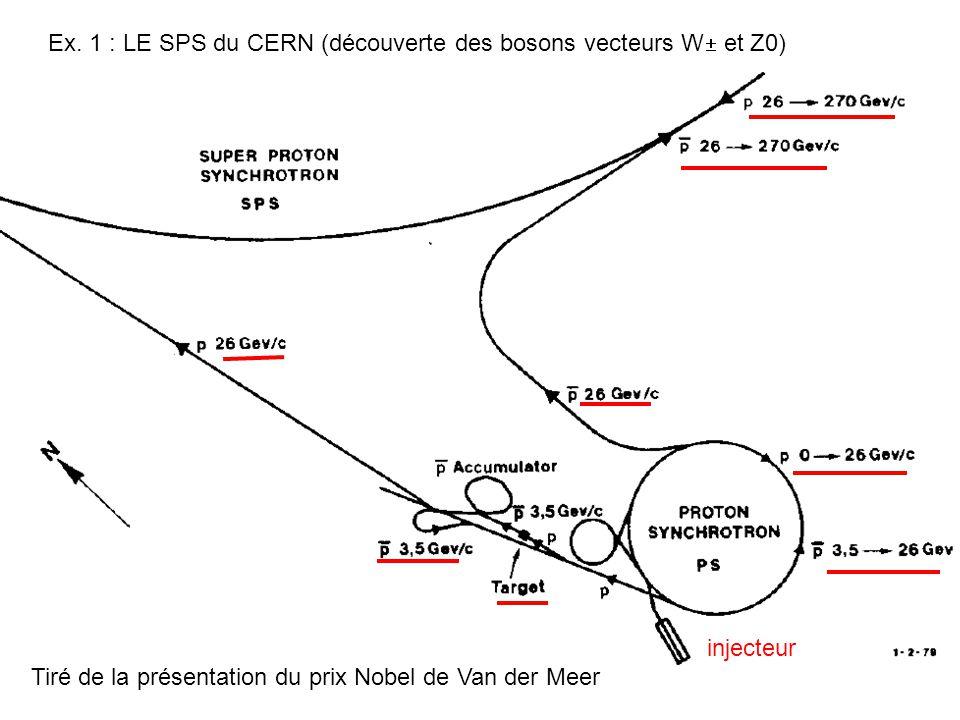 Tiré de la présentation du prix Nobel de Van der Meer Ex. 1 : LE SPS du CERN (découverte des bosons vecteurs W  et Z0) injecteur