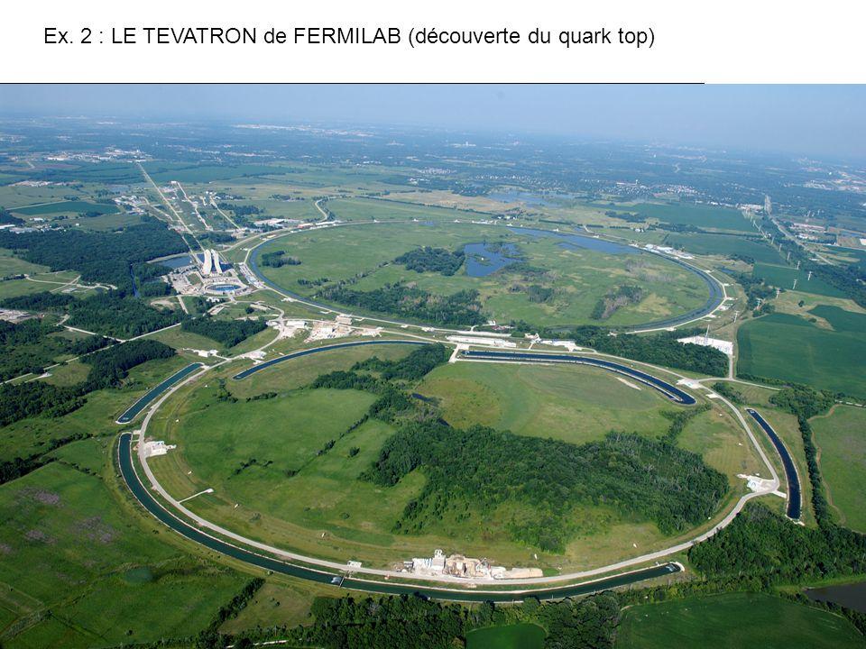 400 MeV 8 GeV 120 (150) GeV Ex. 2 : LE TEVATRON de FERMILAB (découverte du quark top) 980 GeV