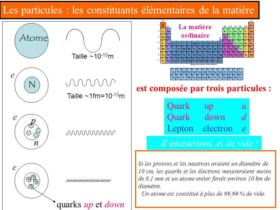 La matière ordinaire est composée par trois particules : Quark up u Quark down d Lepton electron e ….d'interactions..et de vide ! Si les protons et le
