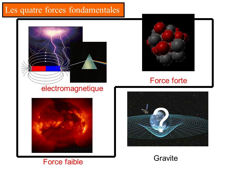 Force forte Force electromagnetique Force faible Gravite ? Les quatre forces fondamentales