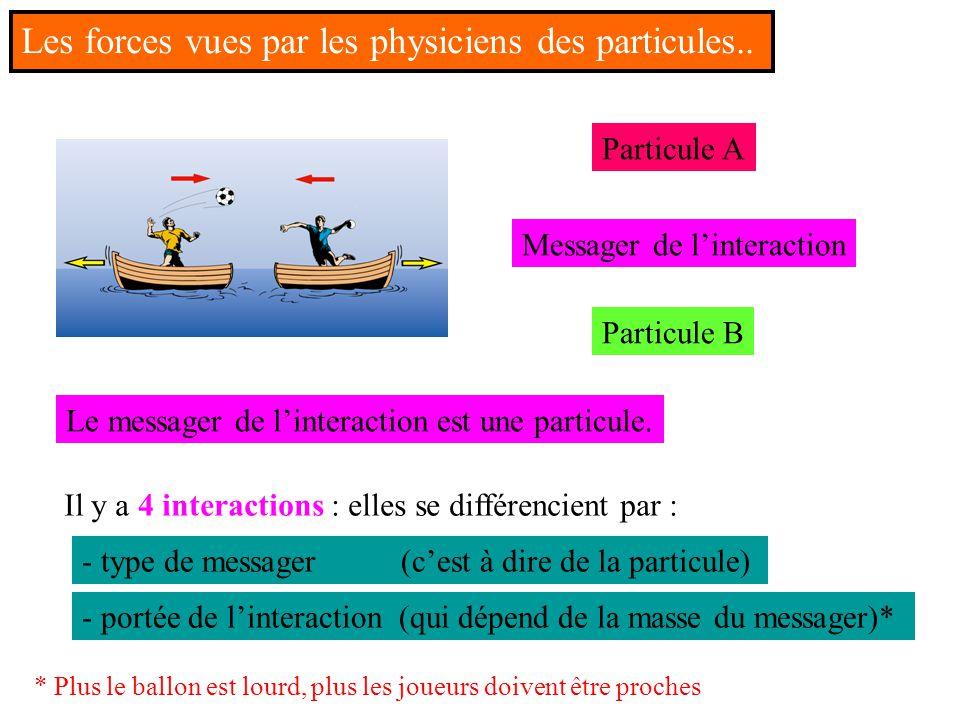Particule A Particule B Messager de l'interaction Le messager de l'interaction est une particule. Il y a 4 interactions : elles se différencient par :