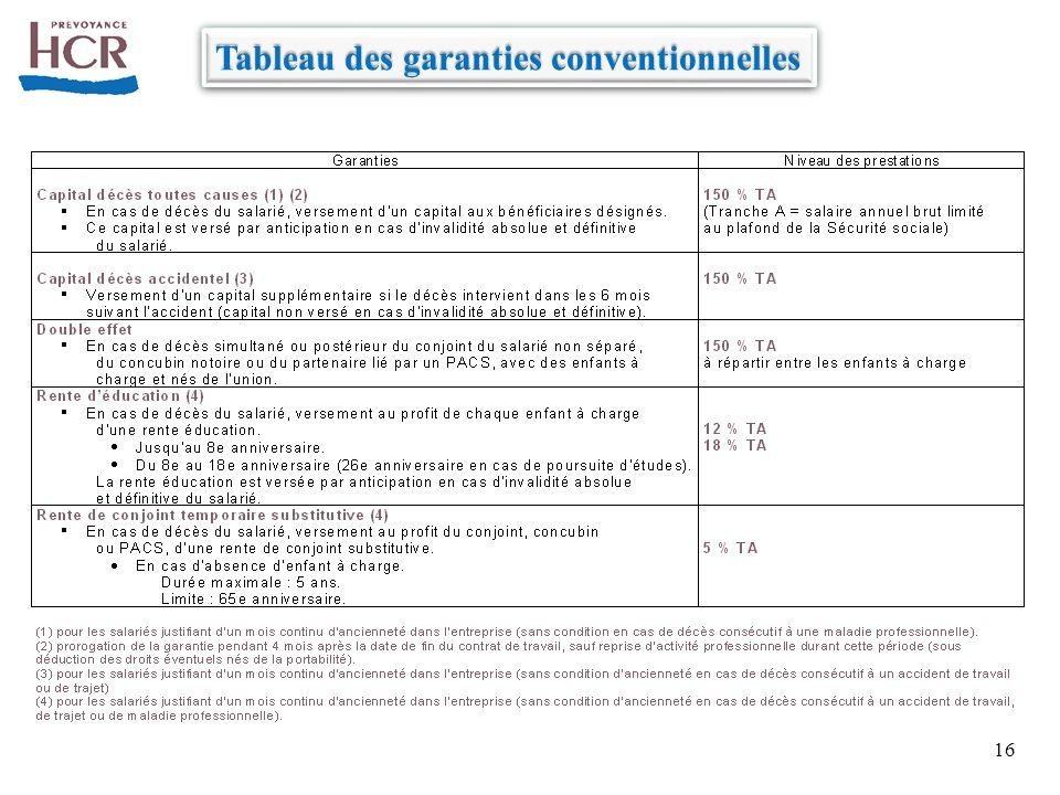 16 Tableau des garanties conventionnelles