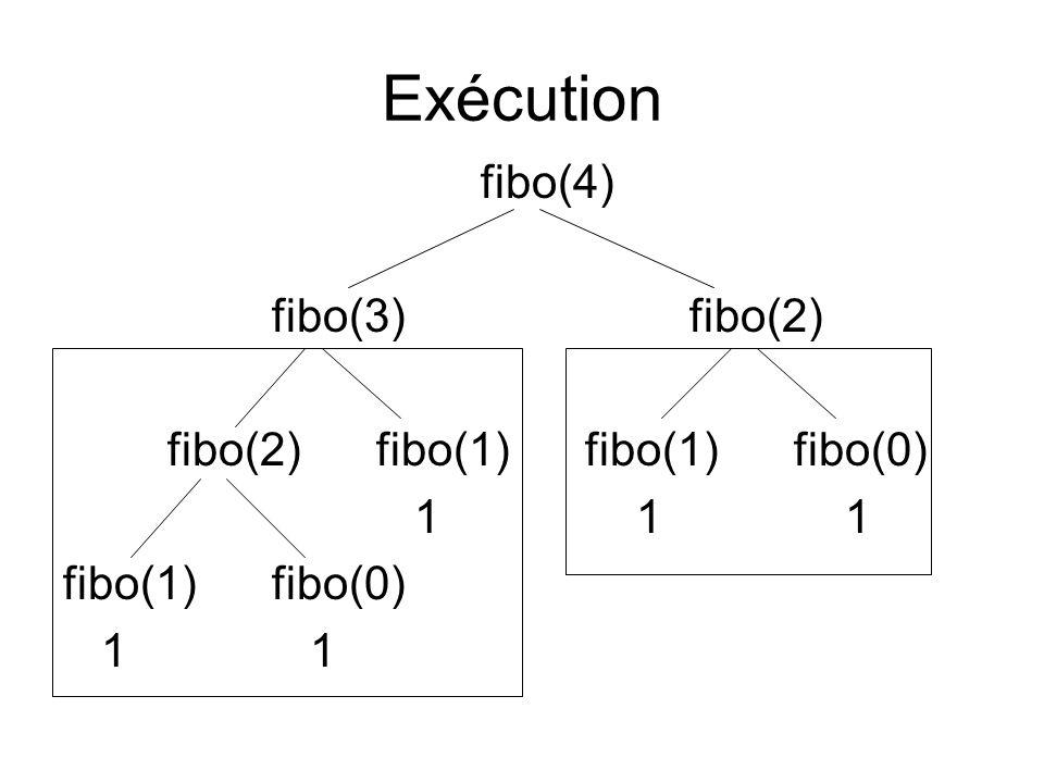 Exécution fibo(4) fibo(3)fibo(2) fibo(2)fibo(1)fibo(1)fibo(0) 1 1 1 fibo(1)fibo(0) 1