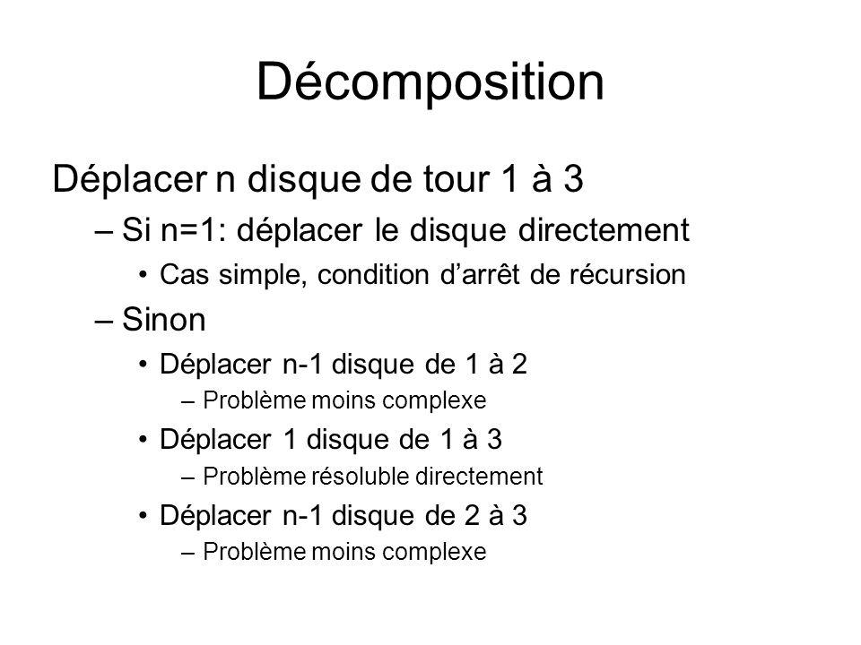 Décomposition Déplacer n disque de tour 1 à 3 –Si n=1: déplacer le disque directement Cas simple, condition d'arrêt de récursion –Sinon Déplacer n-1 disque de 1 à 2 –Problème moins complexe Déplacer 1 disque de 1 à 3 –Problème résoluble directement Déplacer n-1 disque de 2 à 3 –Problème moins complexe