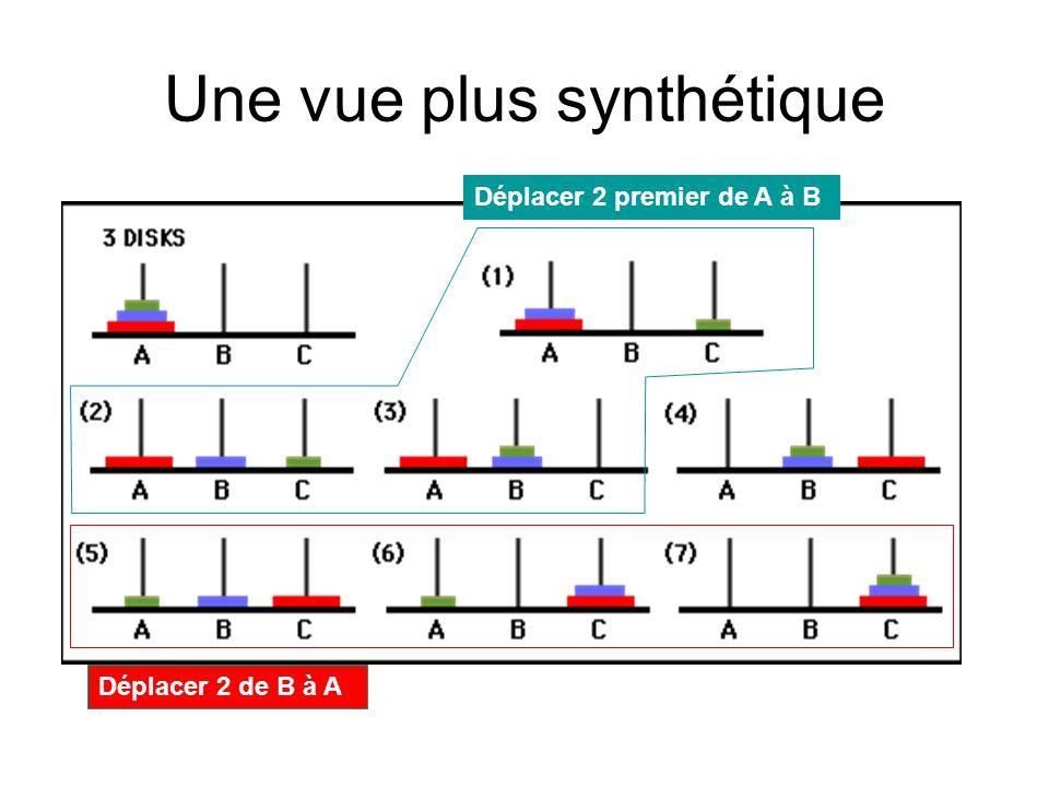 Une vue plus synthétique Déplacer 2 premier de A à B Déplacer 2 de B à A