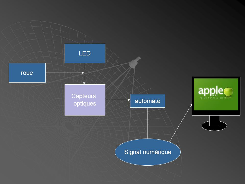 Capteurs optiques LED roue automate Signal numérique