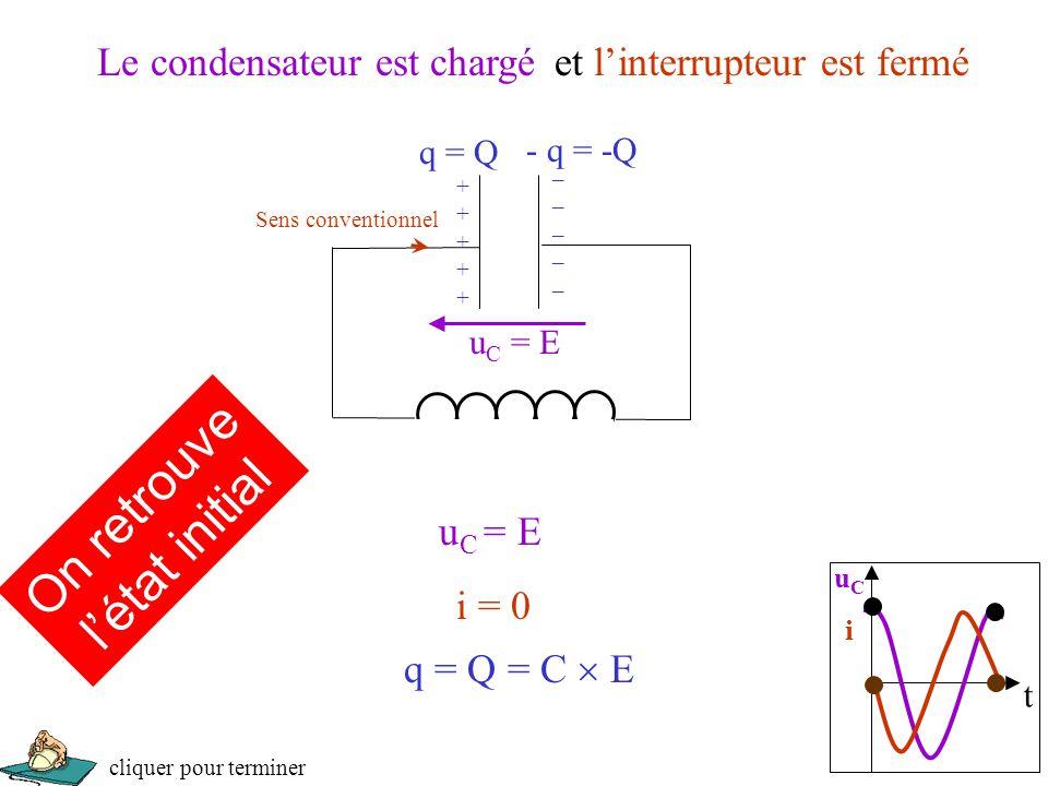Le condensateur est chargé i = 0 Sens conventionnel u C = E q = Q = C  E q = Q - q = -Q ++++++++++ __________ On retrouve l'état initial t uCiuCi et l'interrupteur est fermé cliquer pour terminer