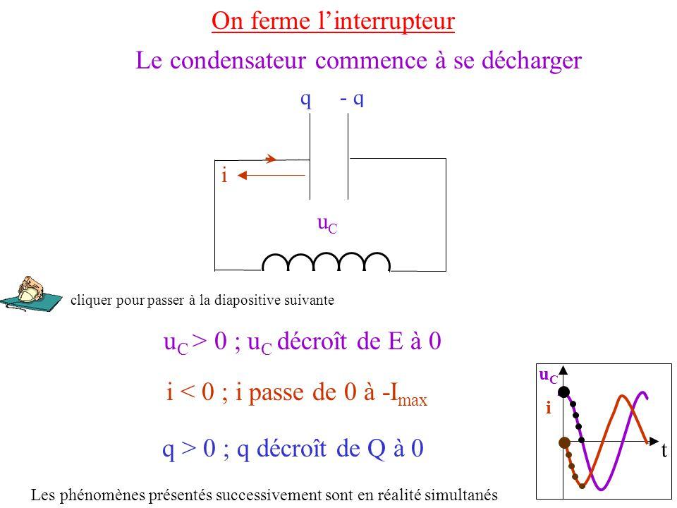 t uCiuCi On ferme l'interrupteur u C > 0 ; u C décroît de E à 0 uCuC q > 0 ; q décroît de Q à 0 q- q ++++++++++ __________ Le condensateur commence à se décharger i < 0 ; i passe de 0 à -I max i Les phénomènes présentés successivement sont en réalité simultanés cliquer pour passer à la diapositive suivante