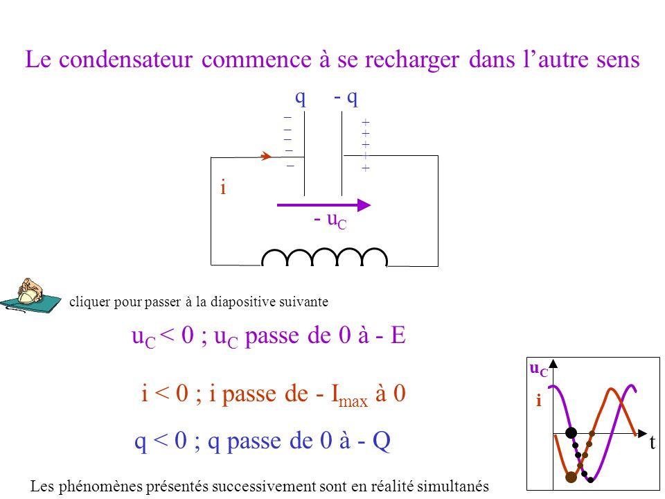 t uCiuCi i u C < 0 ; u C passe de 0 à - E uCuC q < 0 ; q passe de 0 à - Q q- q + _ Le condensateur commence à se recharger dans l'autre sens i < 0 ; i passe de - I max à 0 _ _ _ _ + + + + - Les phénomènes présentés successivement sont en réalité simultanés cliquer pour passer à la diapositive suivante