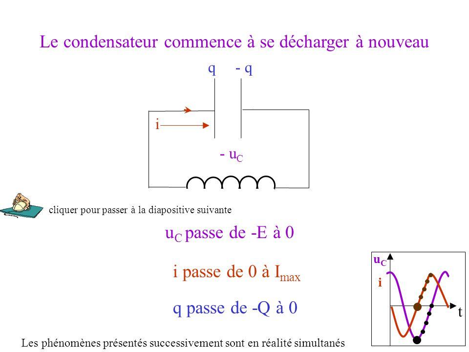 t uCiuCi u C passe de -E à 0 - u C q passe de -Q à 0 q- q Le condensateur commence à se décharger à nouveau i passe de 0 à I max i ++++++++++ __________ Les phénomènes présentés successivement sont en réalité simultanés cliquer pour passer à la diapositive suivante