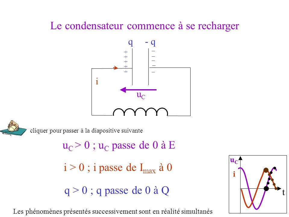 t uCiuCi i u C > 0 ; u C passe de 0 à E uCuC q > 0 ; q passe de 0 à Q q- q + _ Le condensateur commence à se recharger i > 0 ; i passe de I max à 0 _ _ _ _ + + + + Les phénomènes présentés successivement sont en réalité simultanés cliquer pour passer à la diapositive suivante