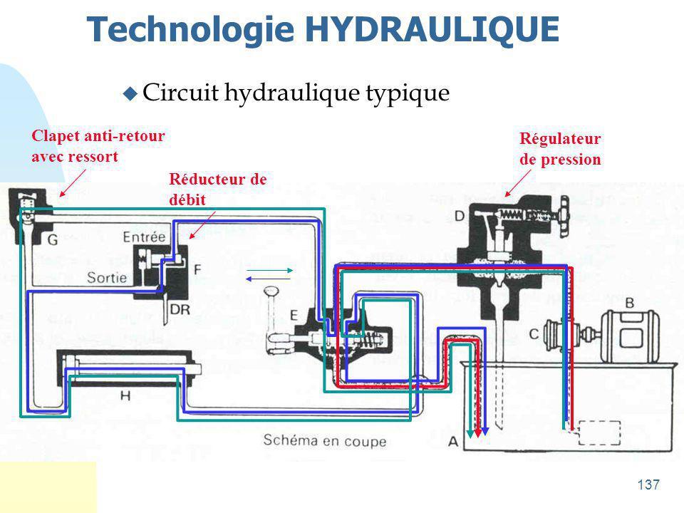 138 Technologie HYDRAULIQUE 2 u Schéma symbolique