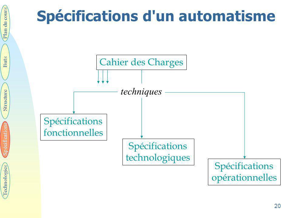 21 Les spécifications techniques  Fonctionnelles: u Description du comportement de la partie commande vis-à-vis de la partie opérative et du monde extérieur.