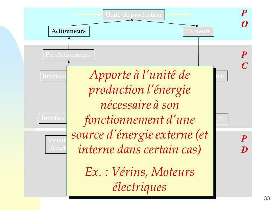 34 Unité de production Actionneurs Capteurs Pré-Actionneurs Interfaces de sortie Unité de traitement Interfaces d 'entrée Visualisations Avertisseurs Capteurs manuels  POPO PCPC PDPD Créent, à partir d 'information de nature différente (température, position, …) des informations utilisables par la partie commande Ex.