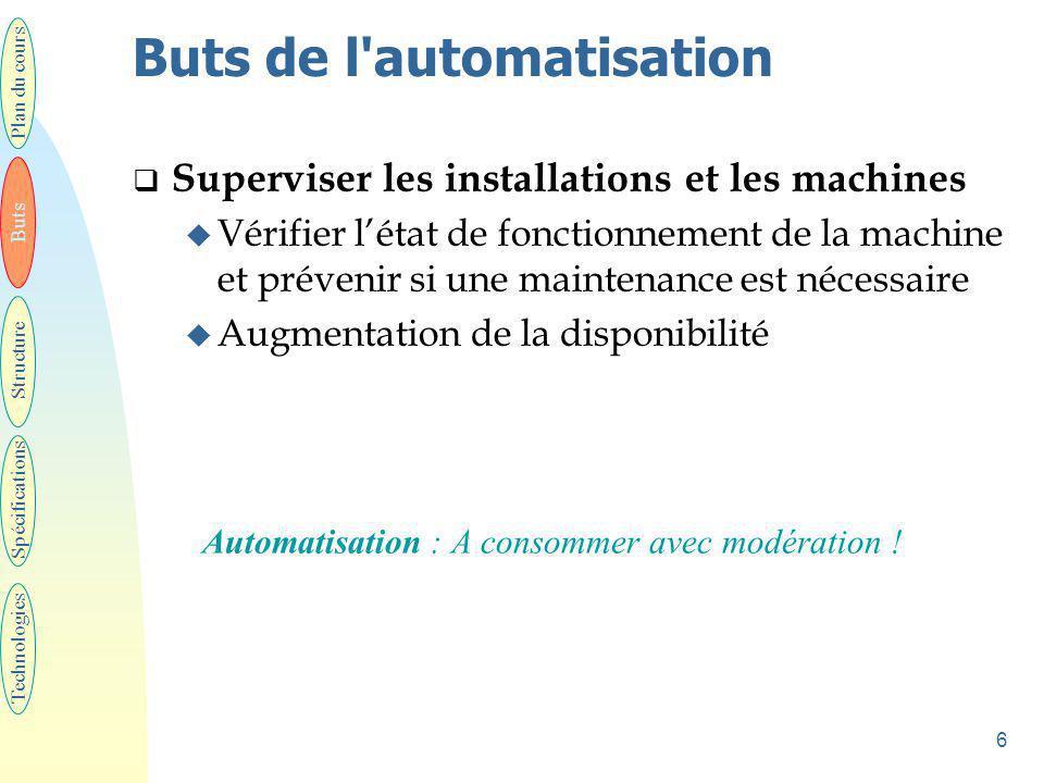 Structure d'un automatisme Tel que définit par l 'AFCET * pour ses outils méthodes.
