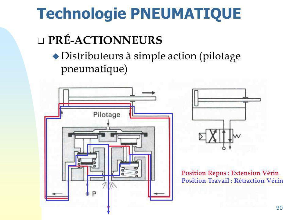 91 Technologie PNEUMATIQUE  PRÉ-ACTIONNEURS u Symbolisation des distributeurs Caractérisation d un distributeur : - le nombre de position : 2 ou 3 - le nombre d orifices : 2, 3, 4 ou 5 - le type de commande du pilotage assurant le changement de position : simple effet, double effet - la technologie de pilotage : pneumatique ou électro- pneumatique 2 / 23 / 24 / 25 / 25 / 3