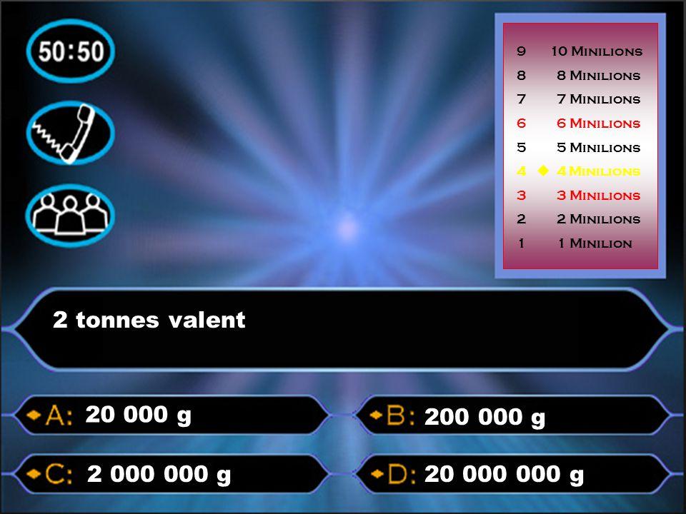 p p p pp 2 tonnes valent 20 000 000 g2 000 000 g 200 000 g 20 000 g 9 10 Minilions 8 8 Minilions 7 7 Minilions 6 6 Minilions 5 5 Minilions 4  4 Minil