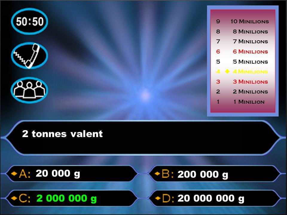 p pp pp p p p pp 2 tonnes valent 20 000 000 g2 000 000 g 200 000 g 20 000 g 9 10 Minilions 8 8 Minilions 7 7 Minilions 6 6 Minilions 5 5 Minilions 4 