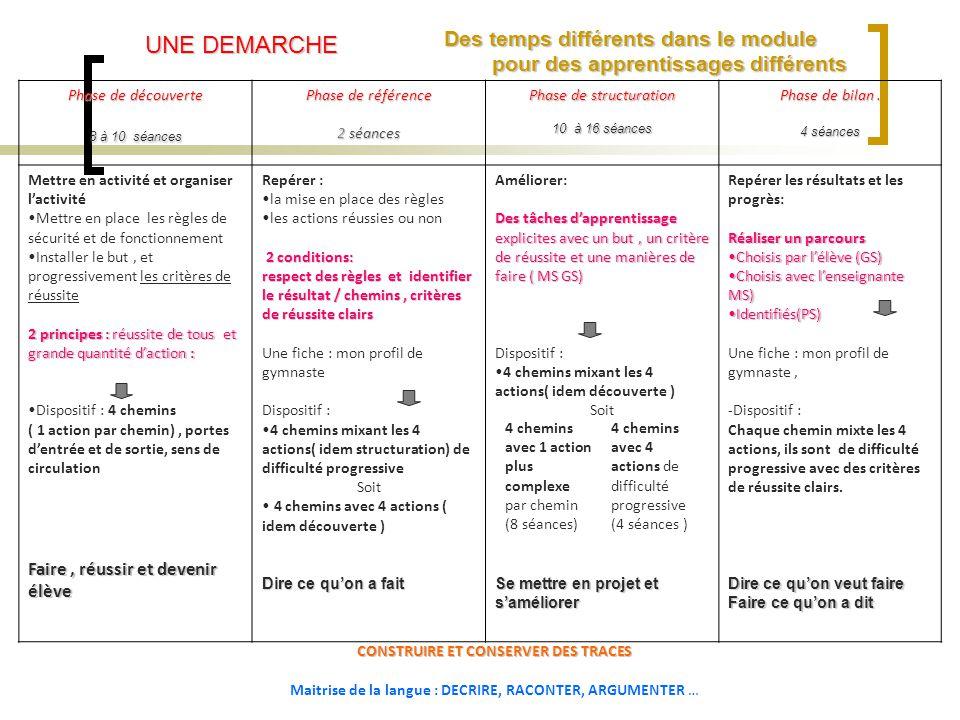 Phase de découverte 8 à 10 séances Phase de référence 2 séances Phase de structuration 10 à 16 séances Phase de bilan.