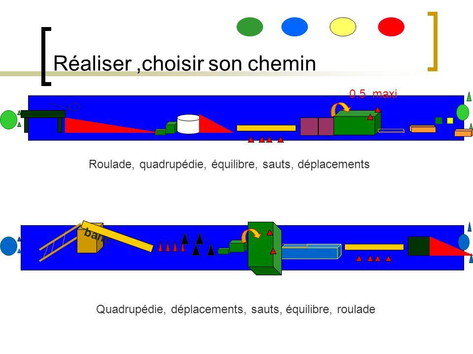 Réaliser,choisir son chemin Roulade, quadrupédie, équilibre, sauts, déplacements Quadrupédie, déplacements, sauts, équilibre, roulade 0.5 maxi banc