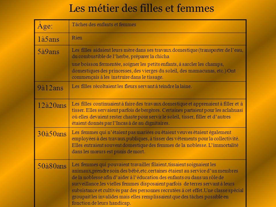 Les métier des filles et femmes Âge: Tâches des enfants et femmes 1à5ans Rien 5à9ans Les filles aidaient leurs mère dans ses travaux domestique (trans