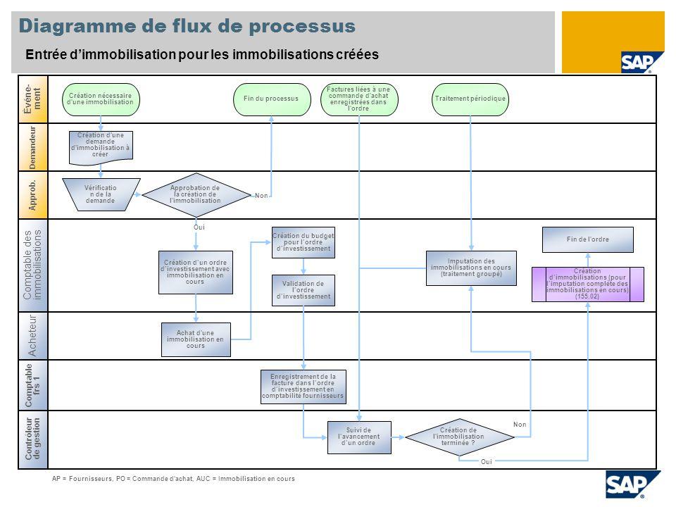 Contrôleur de gestion Diagramme de flux de processus Entrée d'immobilisation pour les immobilisations créées Acheteur Événe- ment Demandeur Création n