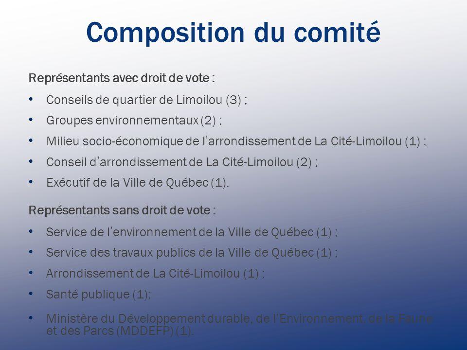 Composition du comité Représentants avec droit de vote : Conseils de quartier de Limoilou (3) ; Groupes environnementaux (2) ; Milieu socio-économique de l ' arrondissement de La Cité-Limoilou (1) ; Conseil d ' arrondissement de La Cité-Limoilou (2) ; Exécutif de la Ville de Québec (1).