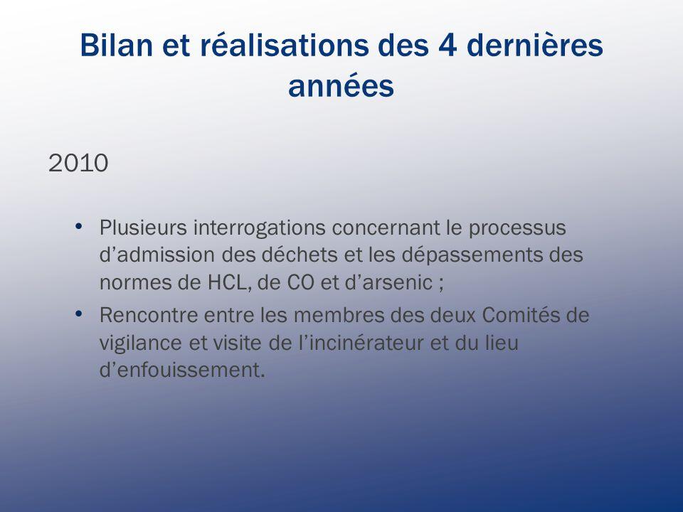 Bilan et réalisations des 4 dernières années 2011 Mise à jour du Plan de travail du comité de vigilance Discussions sur :  les normes de détection de l'arsenic ;  le fonds d'intégration de l'incinérateur ;  la problématique du trafic lourd sur Henri-Bourassa.