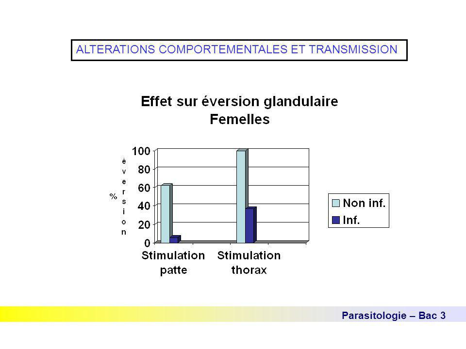 Parasitologie – Bac 3 ALTERATIONS COMPORTEMENTALES ET TRANSMISSION