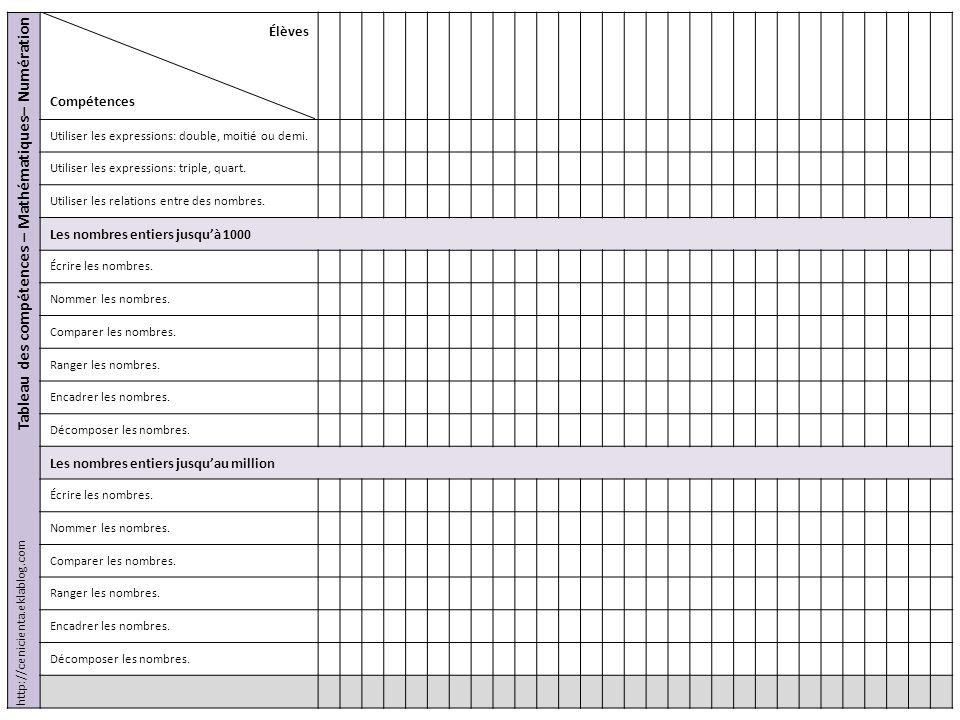 Tableau des compétences – Mathématiques– Numération Élèves Compétences Utiliser les expressions: double, moitié ou demi. Utiliser les expressions: tri