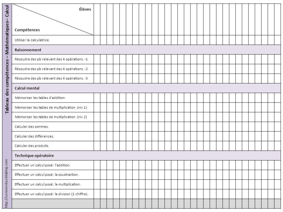 Tableau des compétences – Mathématiques– Calcul Élèves Compétences Utiliser la calculatrice. Raisonnement Résoudre des pb relevant des 4 opérations. -