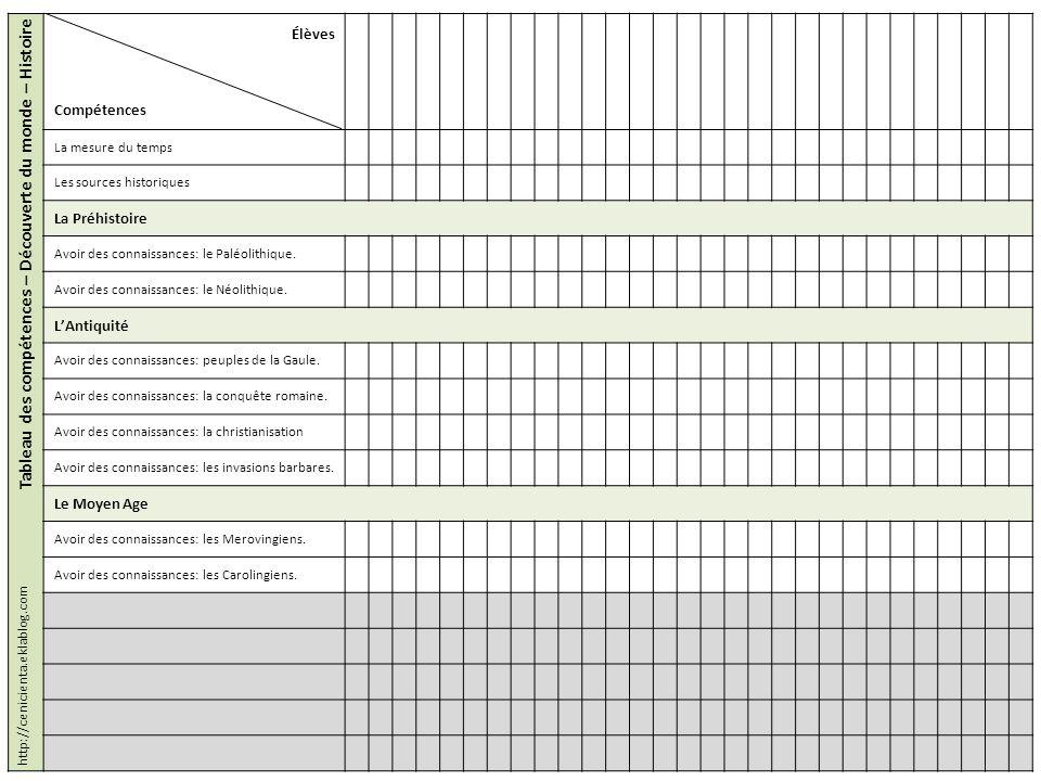Tableau des compétences – Découverte du monde – Histoire Élèves Compétences La mesure du temps Les sources historiques La Préhistoire Avoir des connai