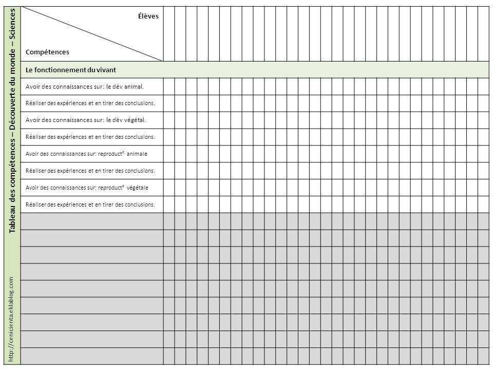 Tableau des compétences – Découverte du monde – Sciences Élèves Compétences Le fonctionnement du vivant Avoir des connaissances sur: le dév animal. Ré