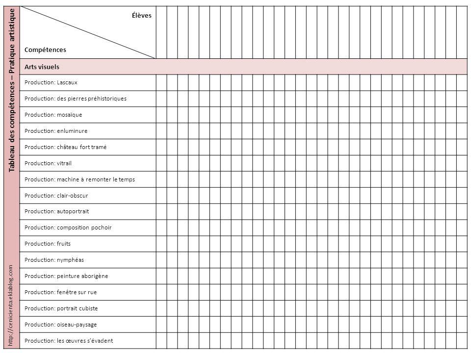 Tableau des compétences – Pratique artistique Élèves Compétences Arts visuels Production: Lascaux Production: des pierres préhistoriques Production: m