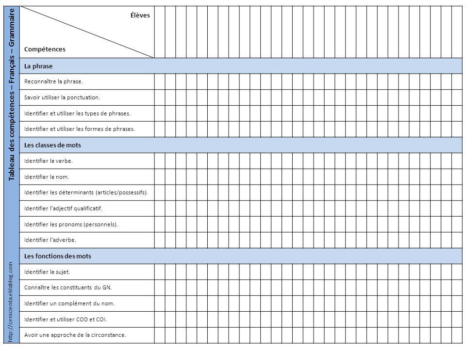 Tableau des compétences – Mathématiques– Grandeurs et mesures Élèves Compétences Les longueurs Connaître les unités de mesure (m,km,cm,mm).