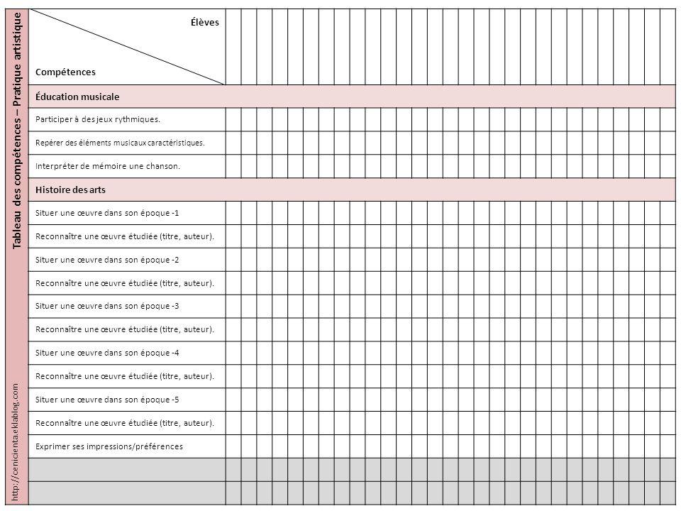 Tableau des compétences – Pratique artistique Élèves Compétences Éducation musicale Participer à des jeux rythmiques. Repérer des éléments musicaux ca