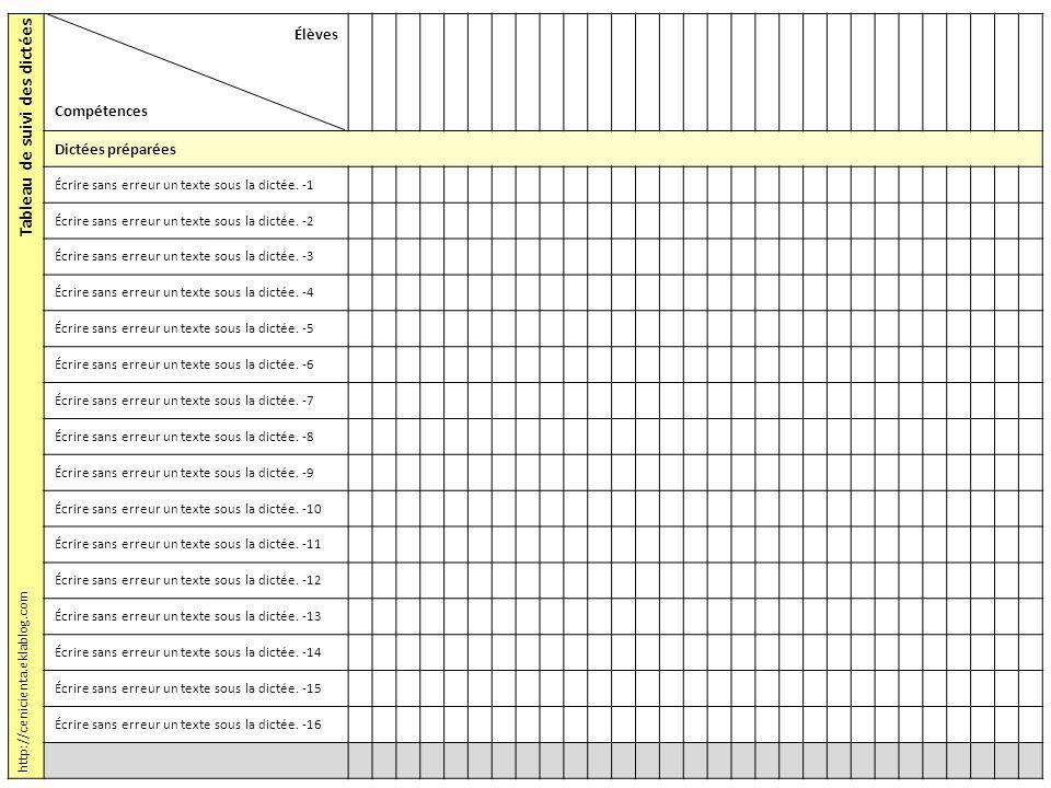 Tableau de suivi des dictées Élèves Compétences Dictées préparées Écrire sans erreur un texte sous la dictée. -1 Écrire sans erreur un texte sous la d