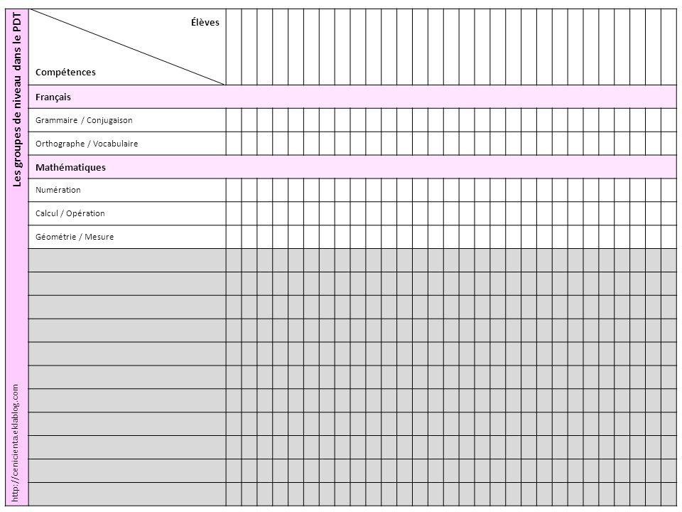 Les groupes de niveau dans le PDT Élèves Compétences Français Grammaire / Conjugaison Orthographe / Vocabulaire Mathématiques Numération Calcul / Opér