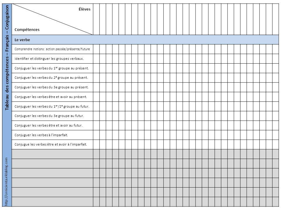 Tableau de suivi des dictées Élèves Compétences Dictées de mots Écrire sans erreur les mots mémorisés.
