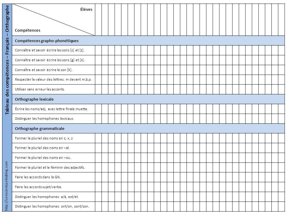 Tableau des compétences – Français – Orthographe Élèves Compétences Compétences grapho-phonétiques Connaître et savoir écrire les sons [s] et [z]. Con