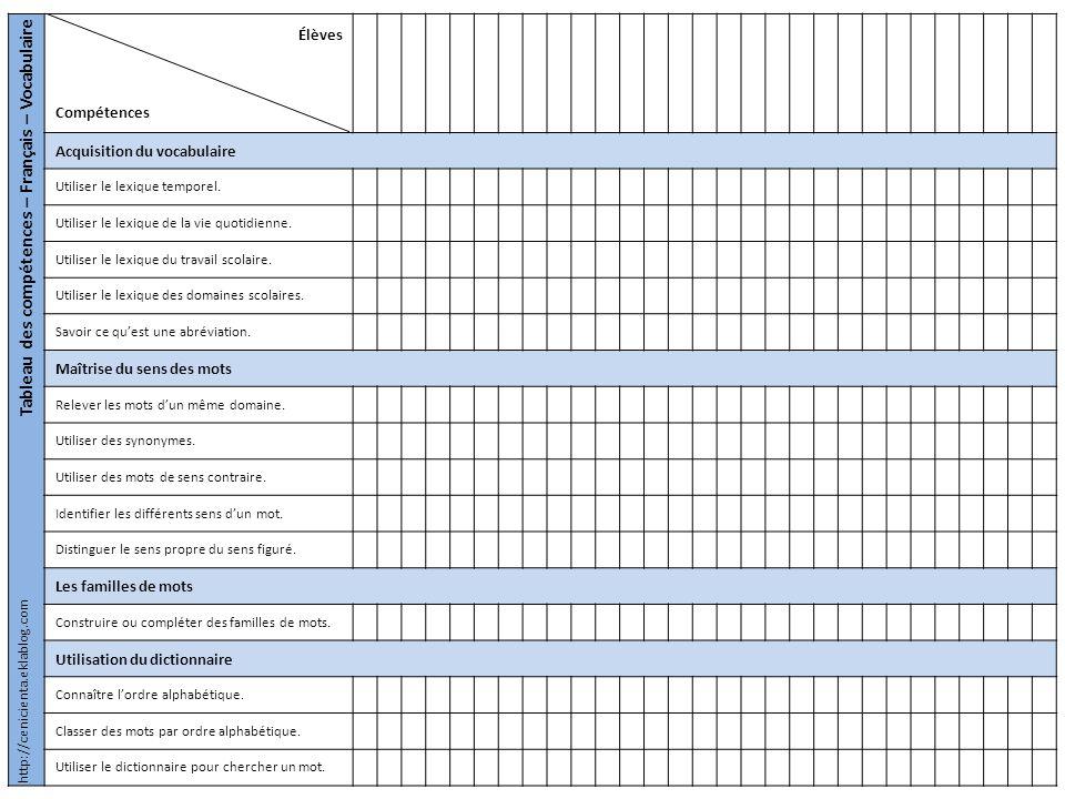 Tableau des compétences – Français – Vocabulaire Élèves Compétences Acquisition du vocabulaire Utiliser le lexique temporel. Utiliser le lexique de la