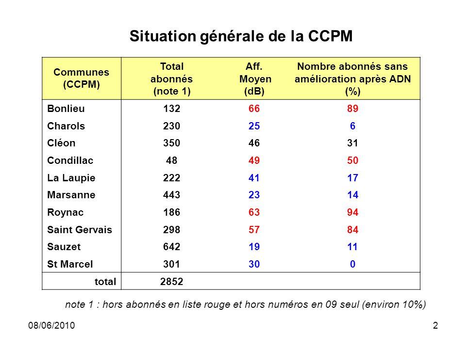 08/06/20102 Situation générale de la CCPM Communes (CCPM) Total abonnés (note 1) Aff. Moyen (dB) Nombre abonnés sans amélioration après ADN (%) Bonlie