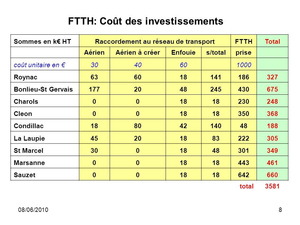 08/06/20108 Sommes en k€ HTRaccordement au réseau de transportFTTHTotal AérienAérien à créerEnfouies/totalprise coût unitaire en €304060 1000 Roynac63