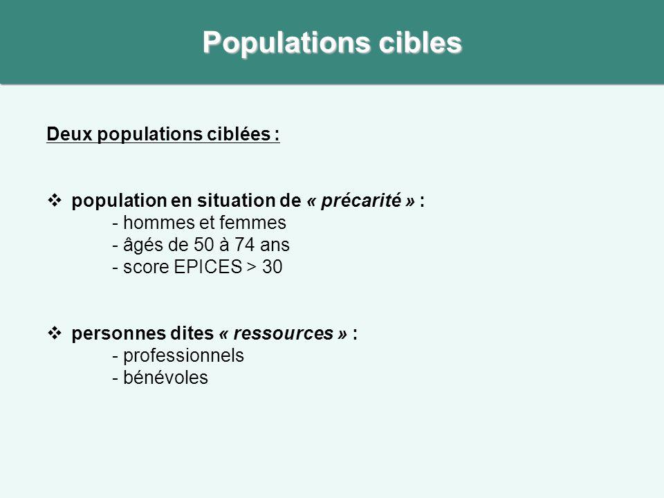 Deux populations ciblées :  population en situation de « précarité » : - hommes et femmes - âgés de 50 à 74 ans - score EPICES > 30  personnes dites « ressources » : - professionnels - bénévoles Populations cibles
