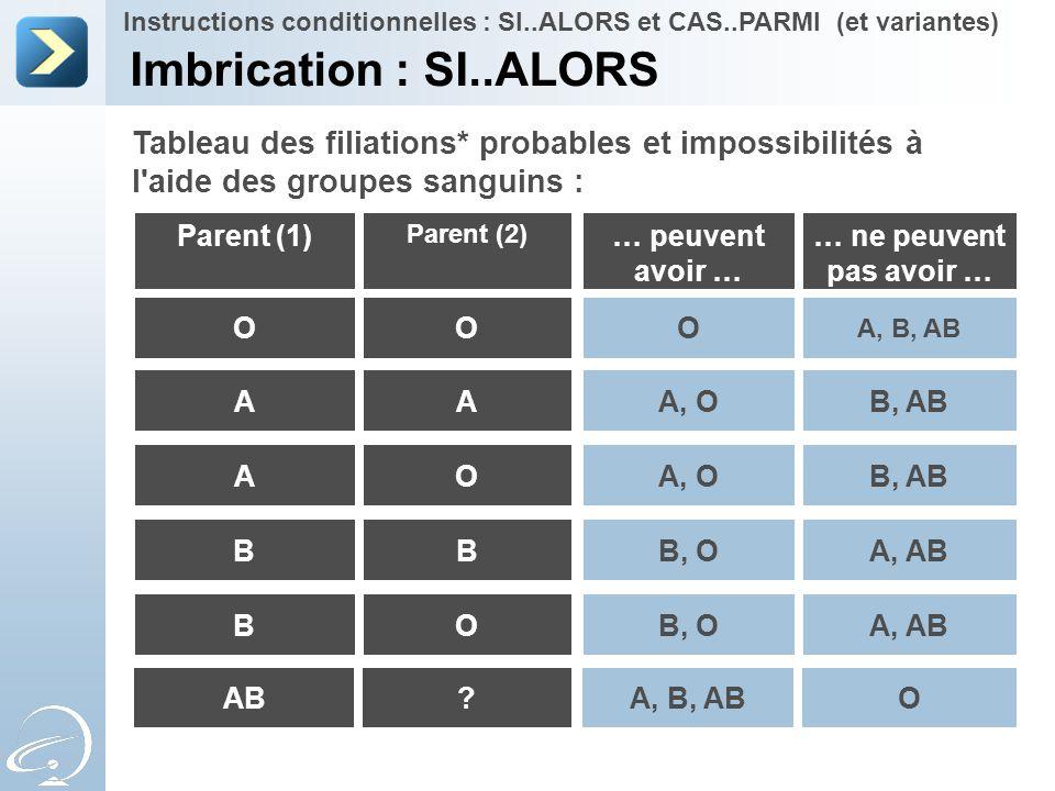 Tableau des filiations* probables et impossibilités à l'aide des groupes sanguins : Parent (1) Parent (2) O A O B O … peuvent avoir … O A, O B, O … ne